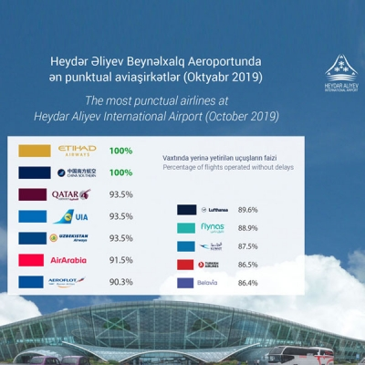 Etihad Airways and China Southern have become the most punctual airlines of October at Heydar Aliyev International Airport