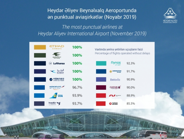 Five airlines have shown 100% punctuality at Heydar Aliyev International Airport