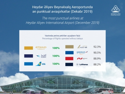 Heydar Aliyev İnternational Airport named the most punctual airlines for December 2019